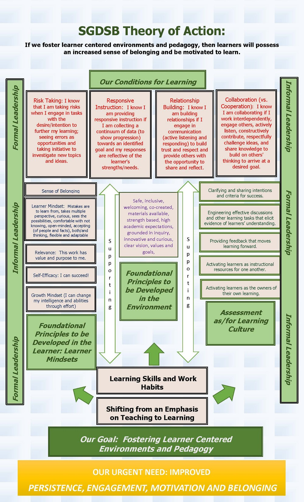 SGDSB Theory of Action Graphic